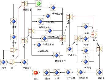 同车公司设计变更管理流程图