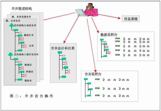 司总部的组织结构