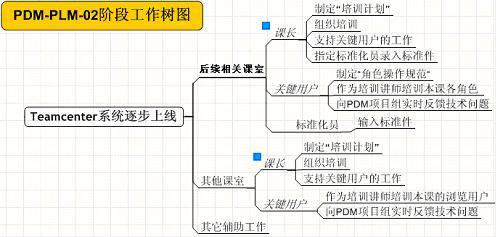 企业信息化管理战略 pdm-plm