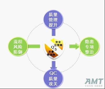 """东莞移动""""质量安全盾""""工程全面构建的探索-amt管理-化"""