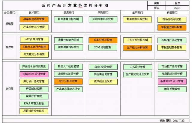 图2-4和最佳实践模式对标或完成调查和分析后的业务热点分析图