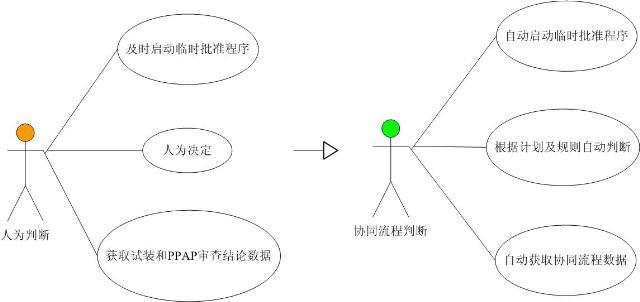 组件子流程分析方法及分析目的-bpm业务流程管理