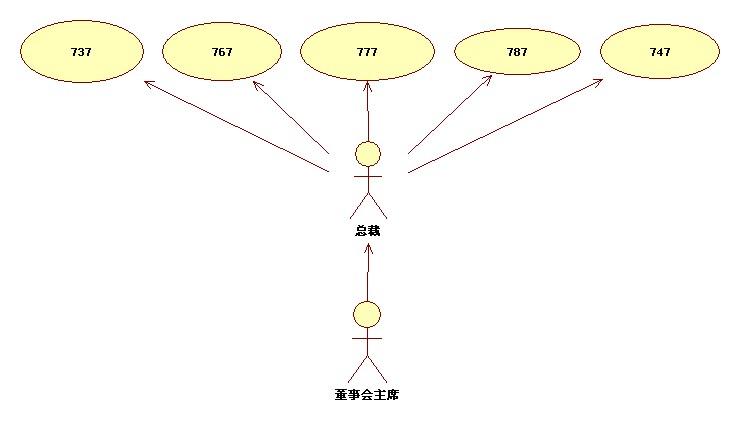 波音公司的项目组织结构