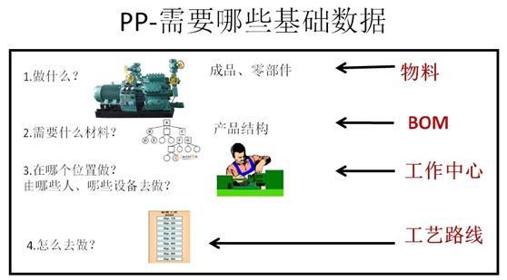 sap各模块主数据流程结构图