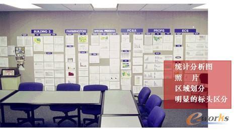生产现场目视管理板及班组看板设计案例