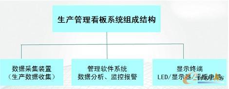 生产管理看板网络结构图