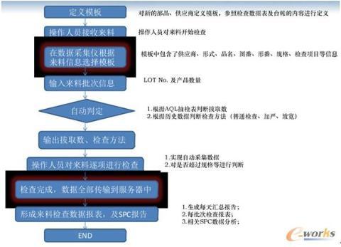 iqc 来料检验管理系统流程图