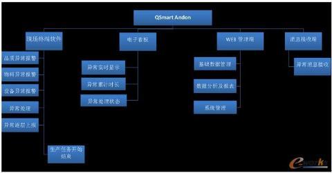 车间工位生产管理安灯andon系统设计方案