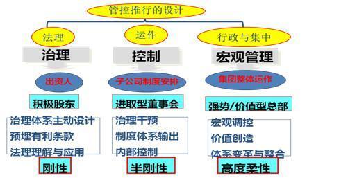 图:华彩咨询集团复合型集团管控体系 管控的核心框架是治理+控制+宏观管理 管控体系建设的核心是: 1. 强势总部建设 2. 对不同板块的管控重点的判断 3. 对子集团(公司)控制体系 4. 战略绩效管理 5. 审计稽核体系 三、国企集团管控的解决思路 国内集团管控专家华彩咨询在经过多年的集团管控咨询经验积累之后,提出了对国企集团管控的解决思路。 1.解决的框架 (1)强化对子公司的控制,主要是通过人事控制来越过法律上的治理结构障碍 1、集团公司董事长不担任子公司董事长,子公司董事长由其它合适的人担任;