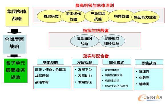 联想移动业务集团矩阵式结构图