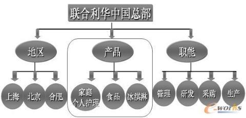 产品及客户型组织——联合利华的混合组织结构品及
