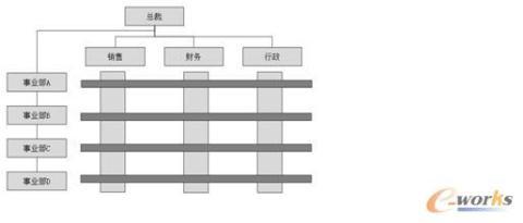 集团管控——矩阵制组织特点与发展趋势