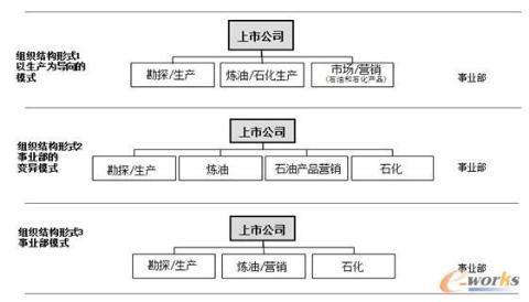 石化公司不同事业部制组织结构示例