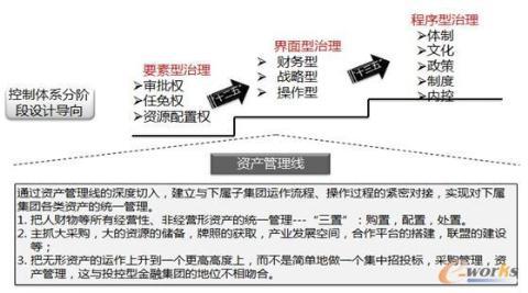 八个维度 五个步骤