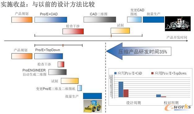 三维协同设计平台_Pro/E三维Top-Down协同设计推广应用-广西柳工机械-信息化博客