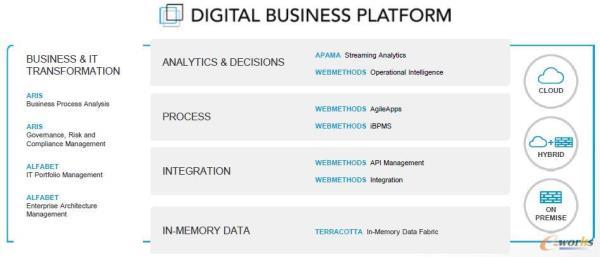 该公司拥有完整的数据分析软件,可以对数据进行建模和实时分析,进而