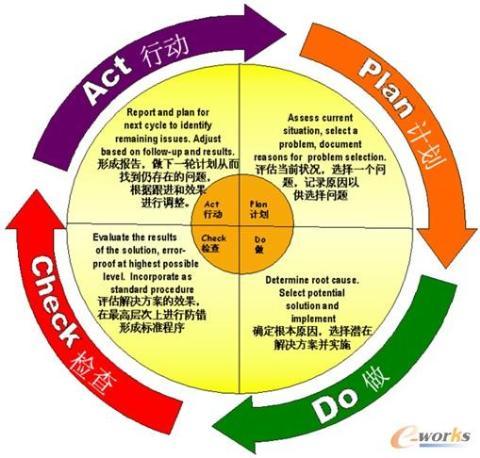 """规划过程组与pdca循环中的""""计划""""对应"""