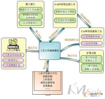 开目capp(计算机辅助工艺规划)-沈阳艾瑞森科技有限