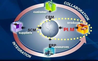 的4大信息化管理系统