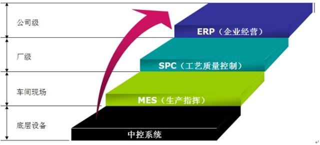 ¡    spc技术方法应用流程图   ¡  spc在企业信息架构中